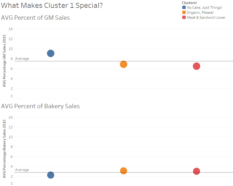 What Makes Cluster 1 Special