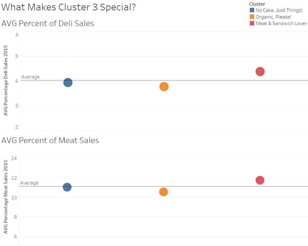 What Makes Cluster 3 Special